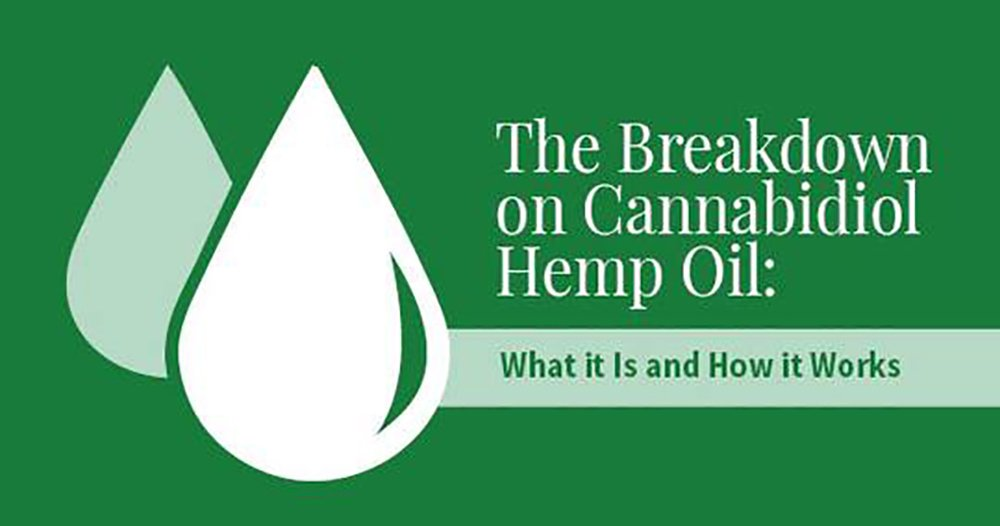 The Breakdown on Cannabidiol Hemp Oil: What It Is and How It Works